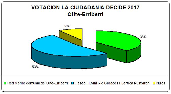 Resultado Votacion La Ciudadania Decide