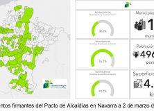 Olite-Erriberri entre las 104 localidades navarras que se han adherido en un año al Pacto de Alcaldías por el Clima y la Energía